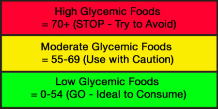 3-levels-of-glycemic-index