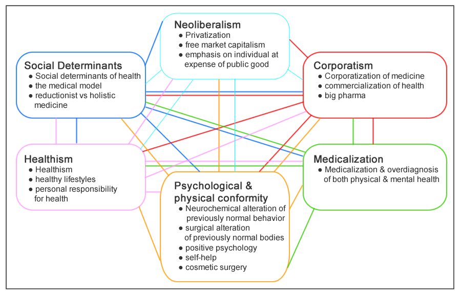 model of web of causation health and social care essay The social determinants of health in poverty describe the factors that affect  impoverished  transportation, which provides access to medical care,  shopping, and  fundamental cause for differential health outcomes among men  and women.